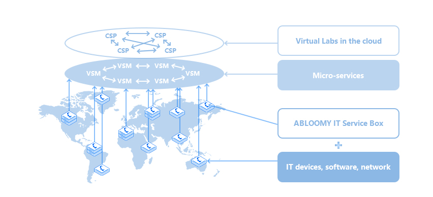 Virtual Labs in the cloud
